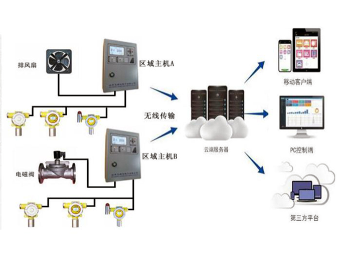 ARD800W云监控氯气报警器